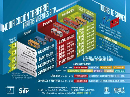 tarifas transmilenio: Desde este lunes el pasaje de Transmilenio cuesta 1.800 pesos todo el día