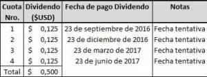 Tecnoglass anuncia dividendo trimestral de U$0.125 por acción