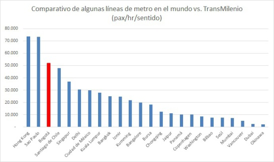 Enrique Peñalosa, su posición frente al metro y su amor por Transmilenio