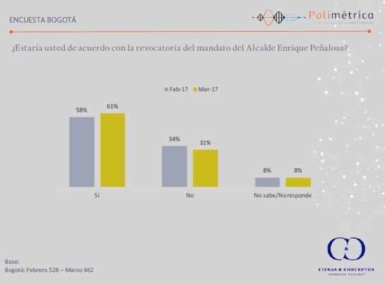 Revocatoria a Peñalosa: Aumenta apoyo para revocar a Peñalosa