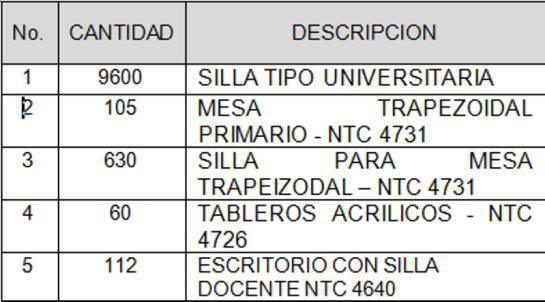 Distrito adquiere más de nueve mil sillas y mobiliario para instituciones educativas de Cartagena: Distrito adquiere más de nueve mil sillas y mobiliario para instituciones educativas de Cartagena