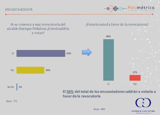revocatoria de Peñalosa: Se mantiene apoyo a revocatoria de Peñalosa