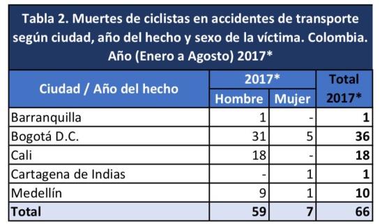 Bogotá es la ciudad del país con más ciclistas fallecidos en accidentes