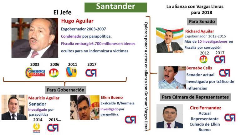 Resultado de imagen para corrupcion en santander