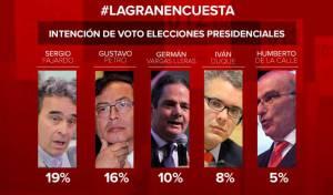 Así lo manifestaron, analistas políticos al conocerse los resultados de la encuesta de Caracol Radio