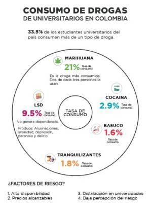 Consumo de drogas, universitarios de Colombia: Las drogas en universitarios, prioridad política de MinSalud