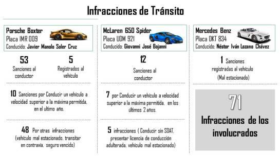 McLaren y Porsche Villapinzón: Video del momento en el que chocan autos de lujo en la vía Bogotá-Tunja