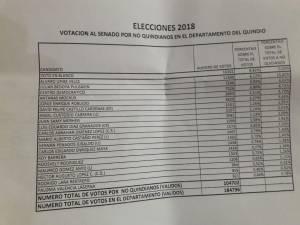 Resultados de votos por candidatos de otros departamentos al senado de la república