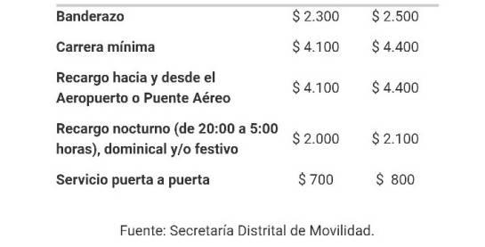 Nuevas tarifas de taxis: Más de 33.000 taxis en Bogotá cobrarán nuevas tarifas desde este miércoles