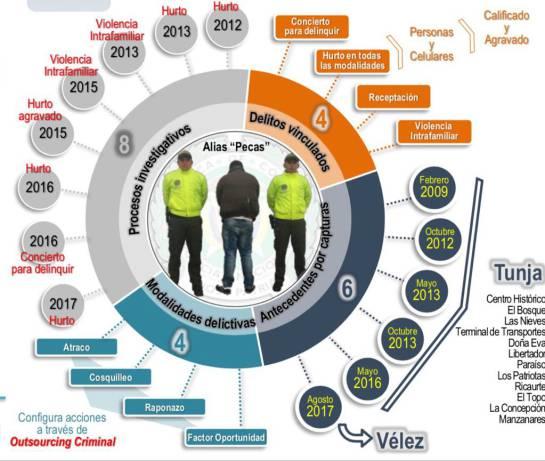 Con circular azul de Interpol cae alias Pecas por robar celulares en Tunja: Con circular azul de Interpol cae alias Pecas por robar celulares en Tunja