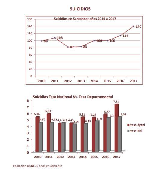 BUCARAMANGA SANTANDER SUICIDIOS MEDICINA LEGAL: Santander está por encima de la media nacional en suicidios