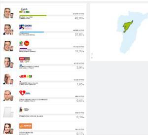 En Armenia Sergio Fajardo obtuvo la mayor votación 61. 378 votos