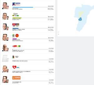 En Buenavista, Iván Duque obtuvo 703 votos
