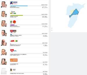 En Calarcá, Iván Duque obtuvo 16.862 votos