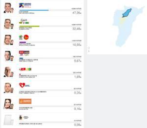 En Circasia, Iván Duque obtuvo 6.356 votos