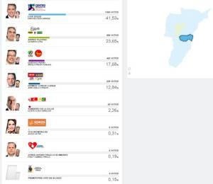 En Córdoba, Iván Duque obtuvo 1.064 votos