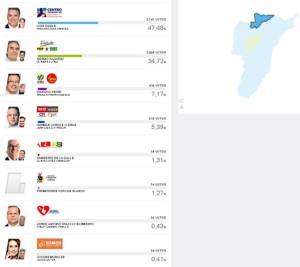En Filandia, Iván Duque obtuvo 2.747 votos