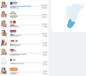 En el municipio de Génova, Iván Duque obtuvo 2.082 votos