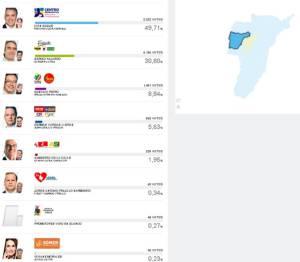 En el municipio de Montenegro, Iván Duque obtuvo 8.383 votos