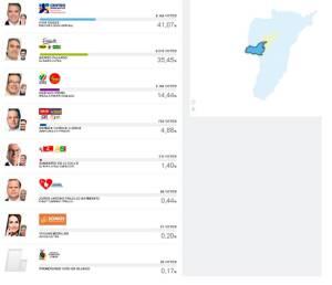En el municipio de La Tebaida, Iván Duque obtuvo 6.155 votos