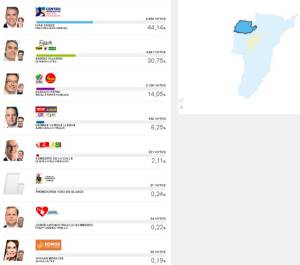 En Quimbaya, Iván Duque obtuvo 6.690 votos