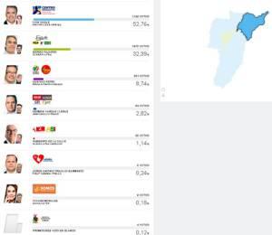 En Salento, Iván Duque obtuvo 1.756 votos