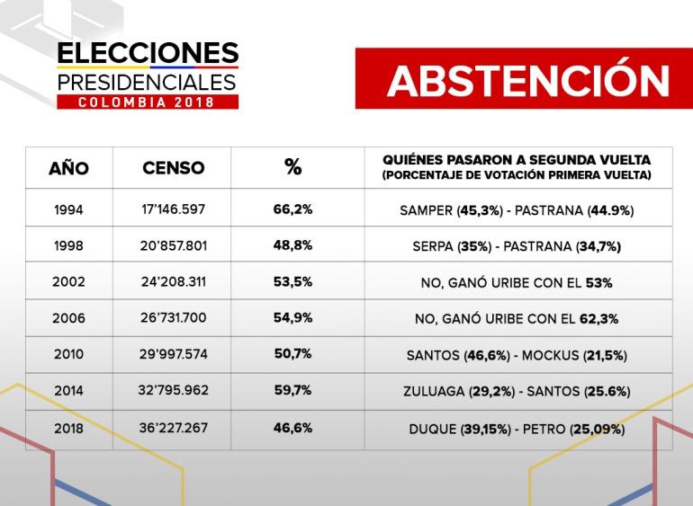 Elecciones Presidenciales en Colombia 2018: La abstención también perdió en elecciones