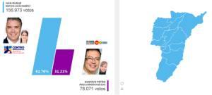 En los 12 municipios del departamento el uribismo una vez más ganó las elecciones en Quindío