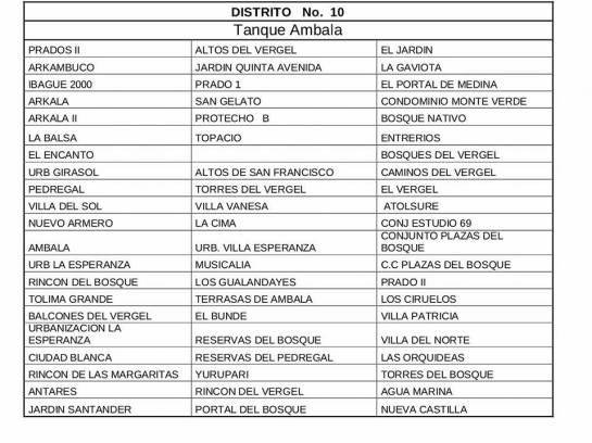 Corte Servicio de Agua: Más de 200 barrios de Ibagué este jueves no tendrán servicio de agua