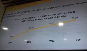 Según el informe el 36% de los comerciantes encuestados perciben que la inseguridad se ha aumentado