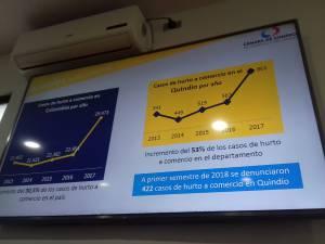 En el 2017 se reportaron 861 casos de hurto al comercio en el Quindío.