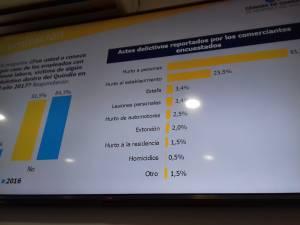 el 50% de los comerciantes víctimas de hurto no denunciaron