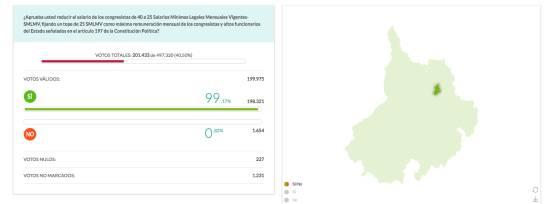 EN BUCARAMANGA VOTARON MÁS DE 200 MIL PERSONAS LA CONSULTA ANTICORRUPCION: Más de 200 mil bumangueses votaron en la consulta anticorrupción