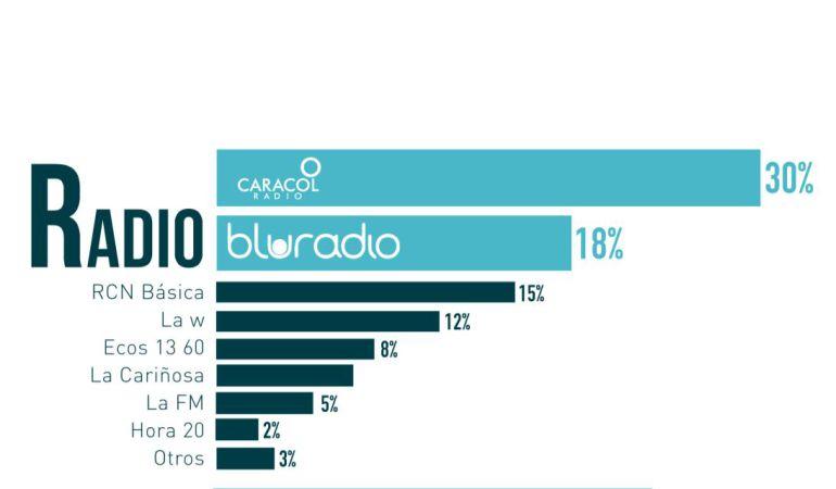 Caracol Radio es el medio más escuchado de Risaralda