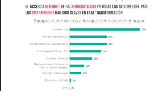 Uso de Smartphone en Colombia.