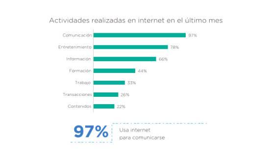 Actividades en Internet.