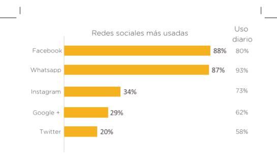 La red social más usada por los colombianos.