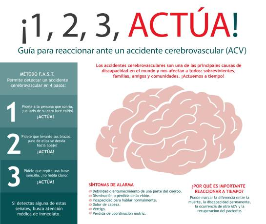 Los ACV se pueden prevenir a tiempo