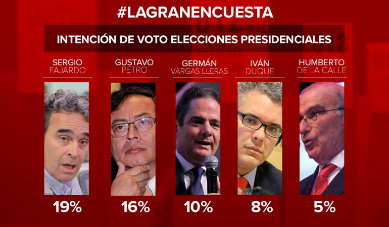 Se afianzan Fajardo y Petro en intención de voto para las presidenciales