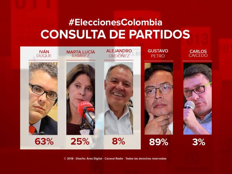 Elecciones presidenciales encuesta Polimétrica: Iván Duque es favorito para ganar consulta de la derecha, según encuesta