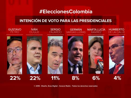 Elecciones presidenciales encuesta Polimétrica: Duque repunta y empata con Petro en intención de voto para presidenciales