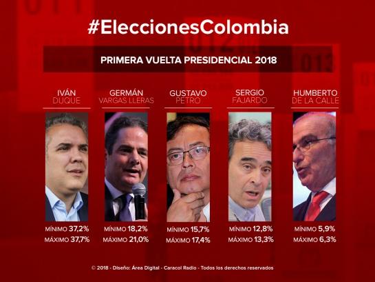 Encuestas Elecciones presidenciales 2018: Duque y Vargas Lleras irían a segunda vuelta: estudio de Cifras & Conceptos