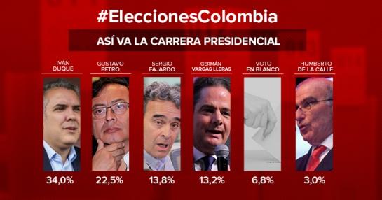 Encuesta Polimétrica Elecciones presidenciales: Duque se consolida. Fajardo y Vargas Lleras le descuentan a Petro