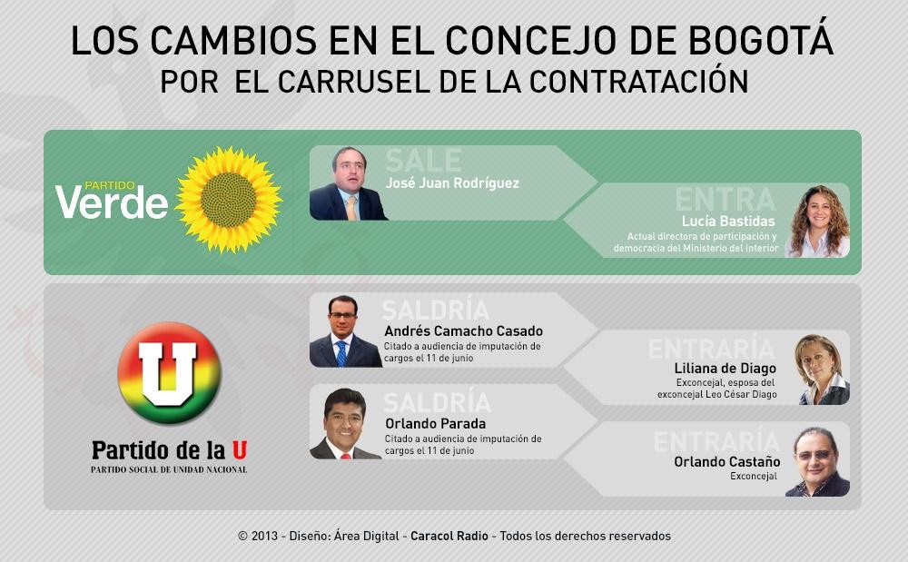 Los cambios en el Concejo de Bogotá por el 'carrusel de la contratación'