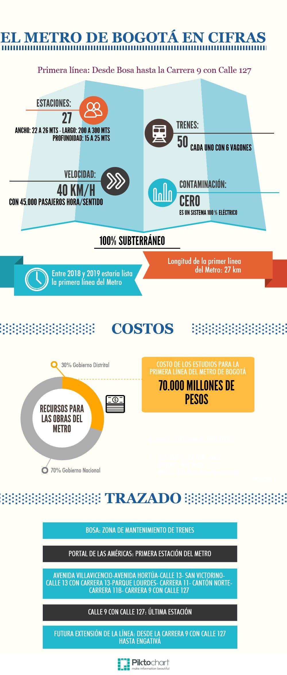 Infografía: El Metro de Bogotá en cifras