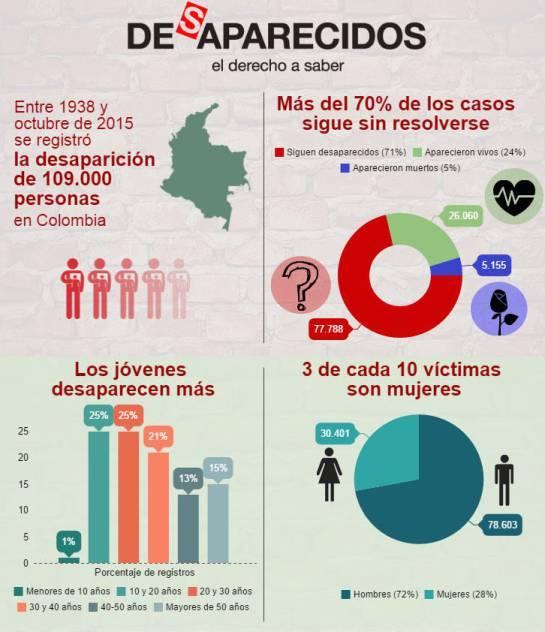 Cada hora se reporta en Colombia un caso de desaparición: CICR