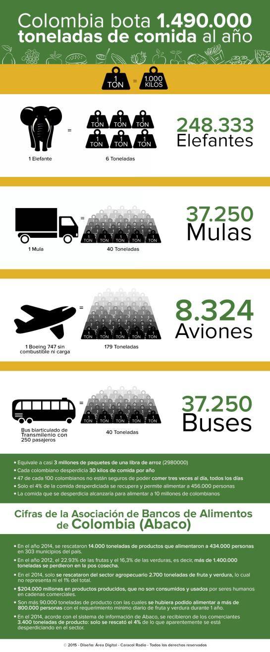 En Colombia se botan anualmente 1.6 millones de toneladas de alimentos