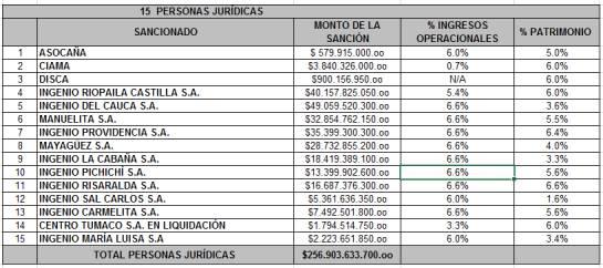Superintendencia confirma sanciones a azucareros por eliminar la competencia