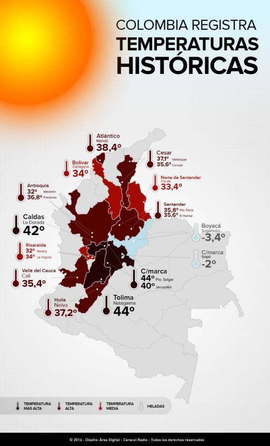"""Fenómeno de El Niño tiene """"ardiendo"""" a Colombia"""