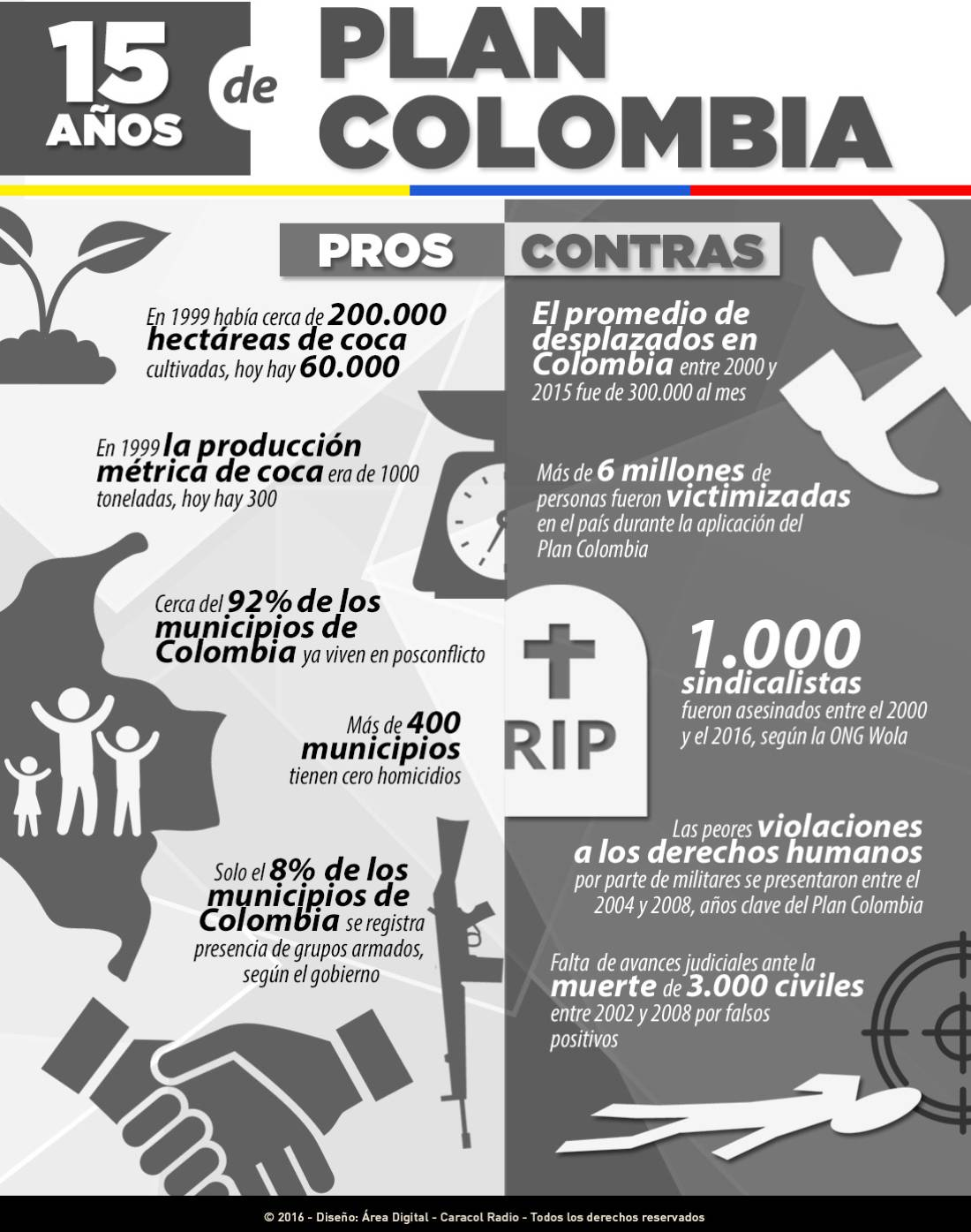 Plan Colombia: 15 años de pros y contras